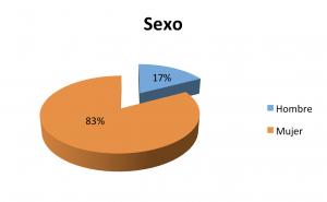 2-Sexo_Personas_Atendidas