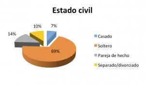 4-Estado_Civil