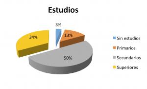 5-Nivel_Estudios