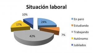 7-Situacion_Laboral
