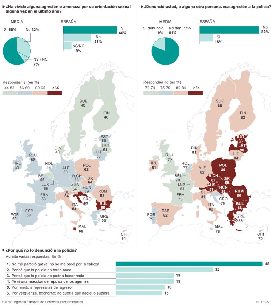 Encuesta UE agresiones LGTB